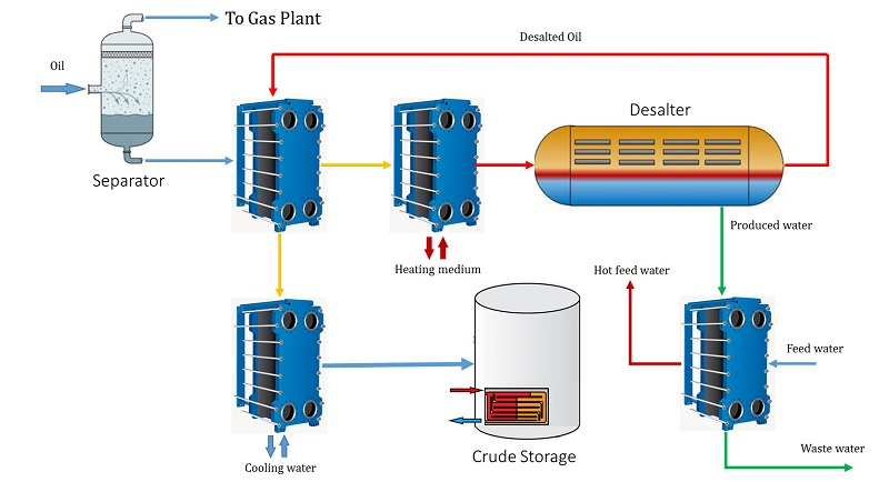 Crude oil desalination